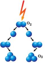 Generacion de Ozono